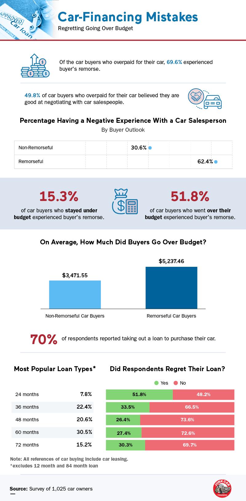 Regretting Car Loans